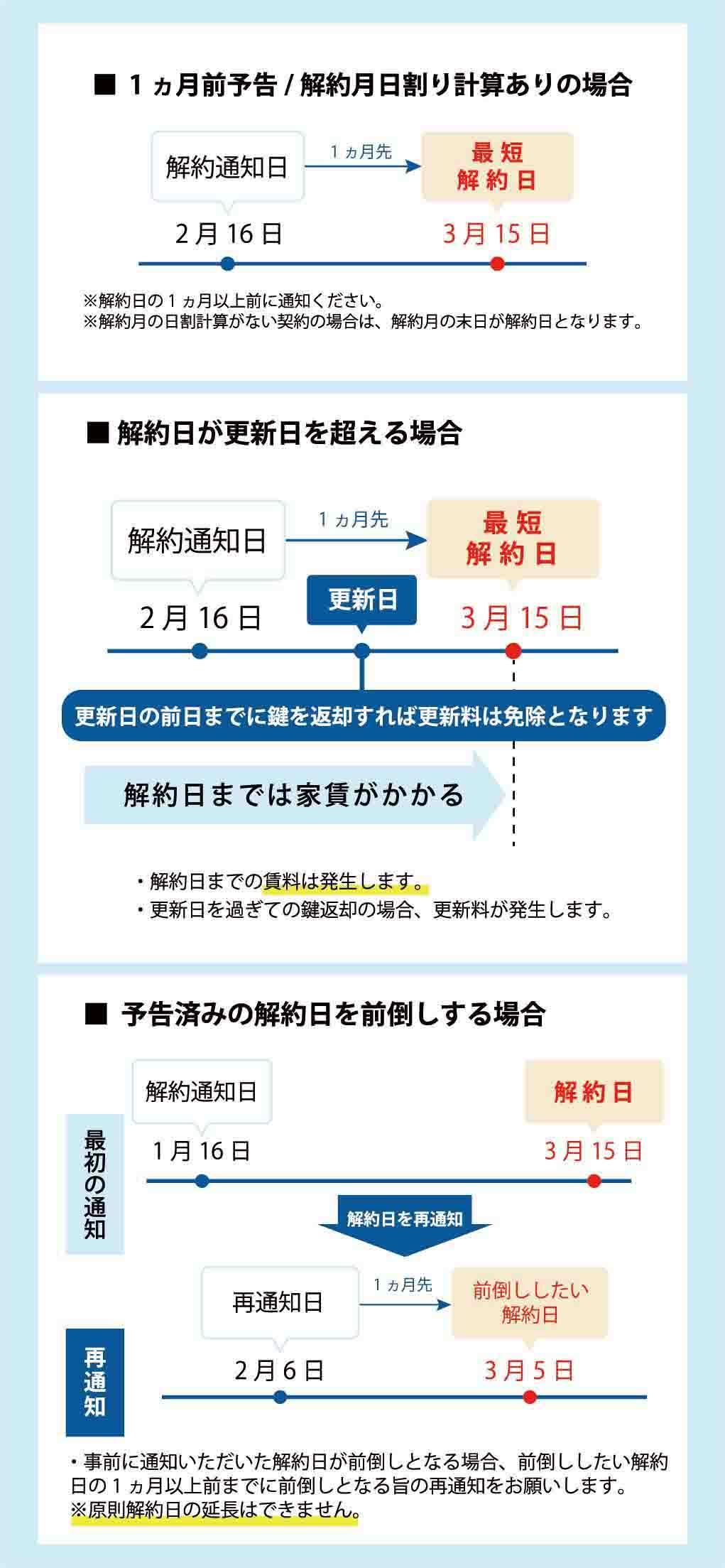 賃貸契約・各種手続き受付フォーム/入居者様専用HP【へやのしおり ...